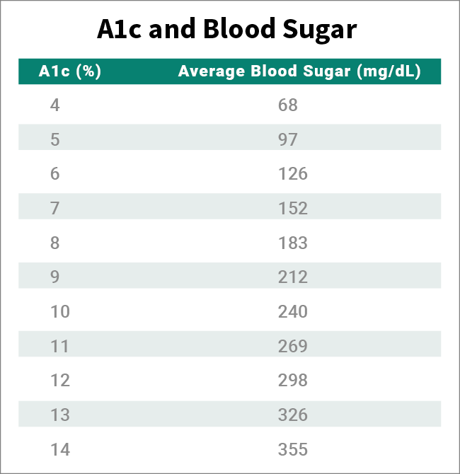 A1c med ref table